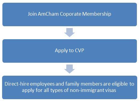 U S  Visa Program | Amcham